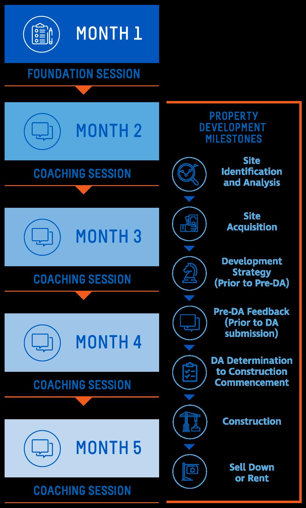 David Allen Properties advisory process